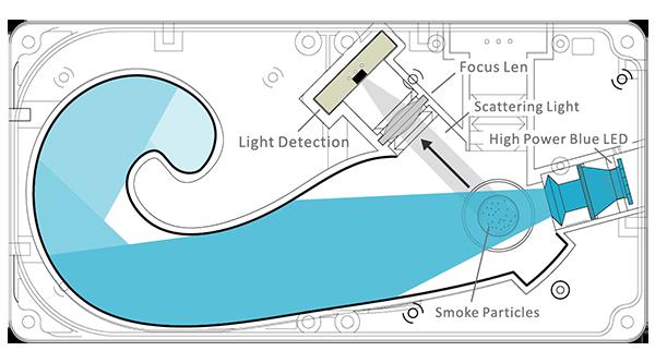 Aspirating smoke detector,High Power,Blue LED,ASD,AVA,AVAMA,HSSD,Large Volume Detection